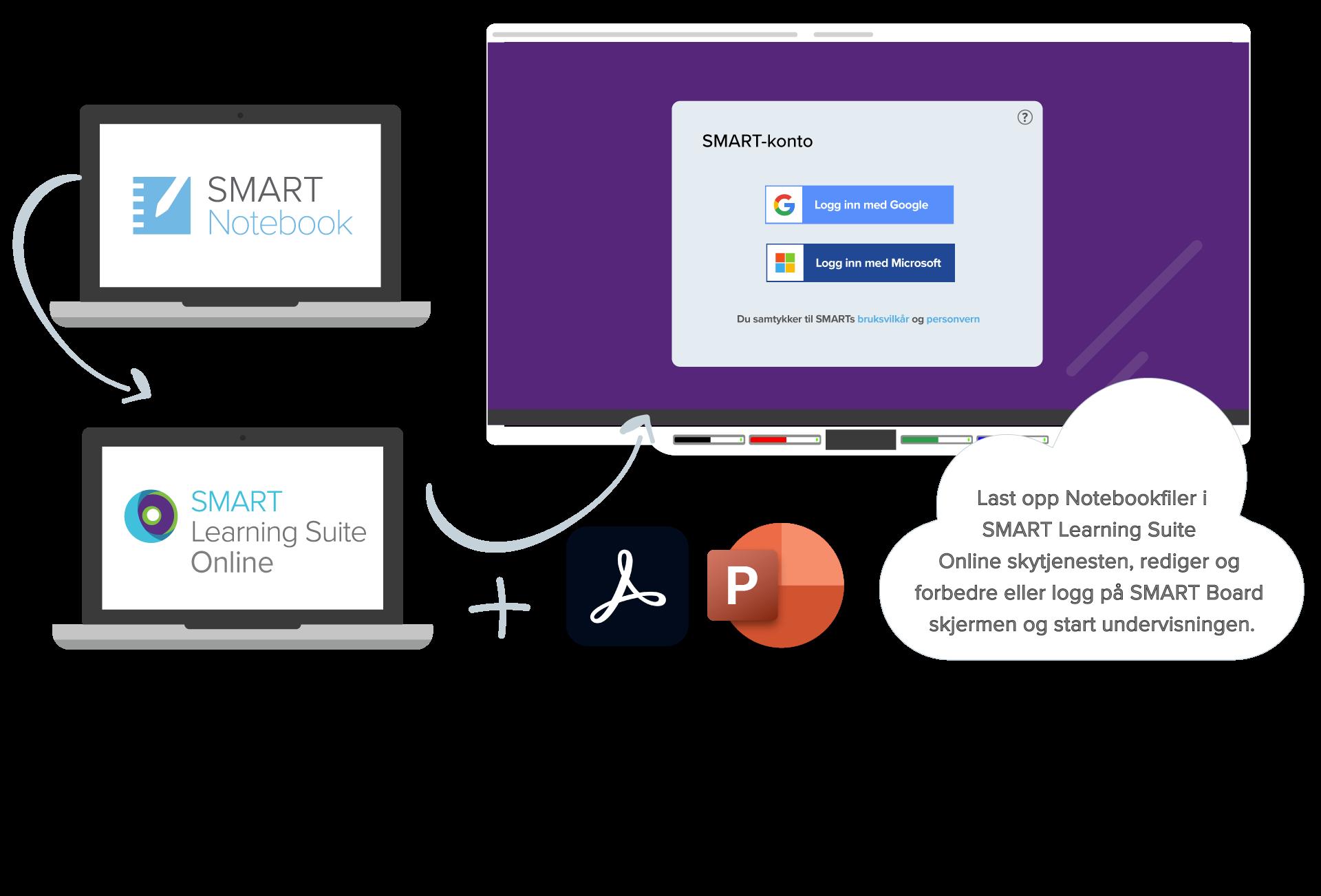 SMART_Learning_Suite_konto